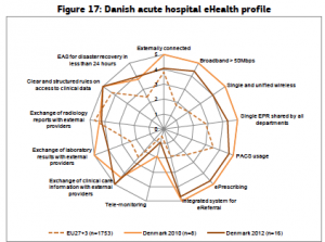 HIT implementation in Denmark; from the European Commission survey of hospitals, 2014