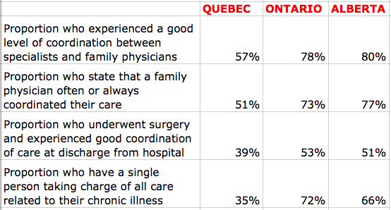 Results for people with the greatest healthcare needs; CSBE data, 2014 report