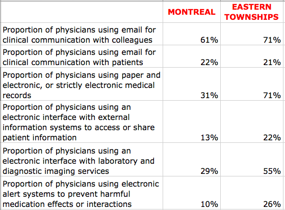 Physician survey results, CSBE report 2014